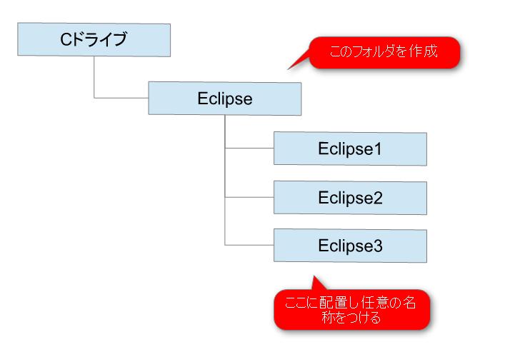 Eclipseインストール1